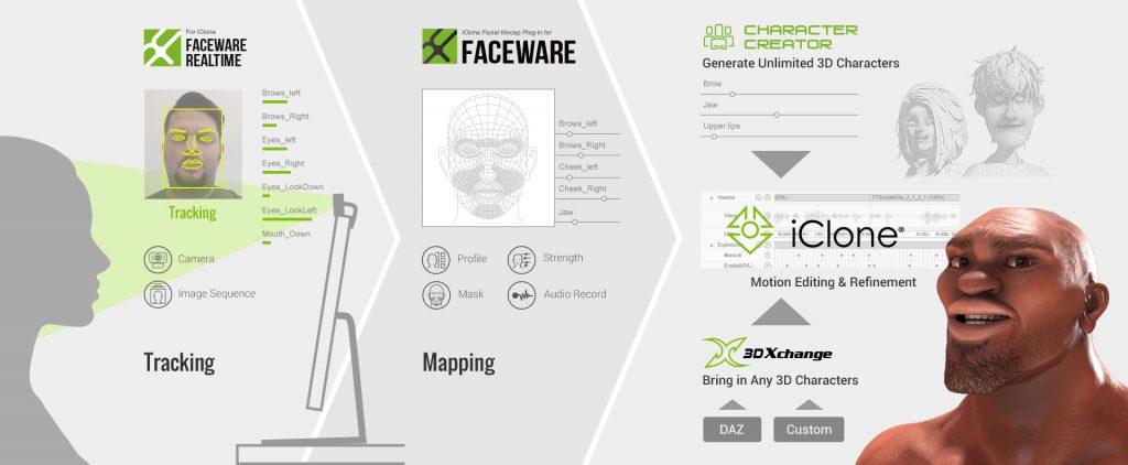 Faceware Realtime